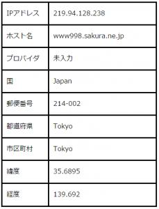 11_KEIROMICHI   IPアドレスから住所検索