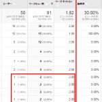 Google アナリティクスの解析結果で、直帰率が低すぎるときにチェックすること。