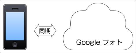 103_iPhone_Googleフォト_両方削除