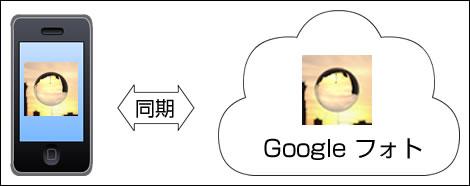 102_iPhone_Googleフォト_同期