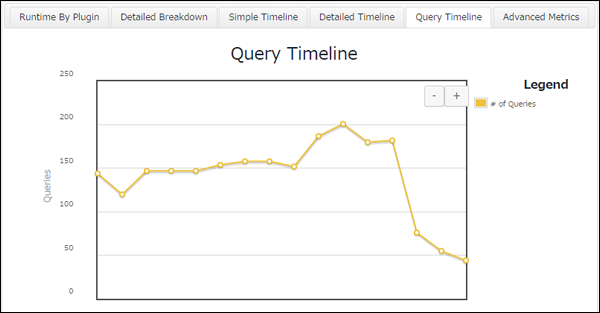 05_Query Timeline