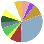 使用している WordPress プラグインの処理速度を計測しておこう。