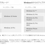 Windows 10 は、エディション別のアップグレードになります。