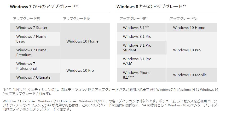 Windows 10 の仕様   マイクロソフト